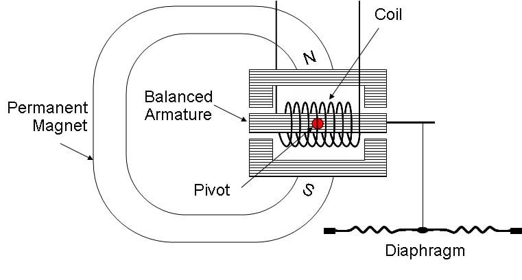 Mechanism of A Balanced Armature Driver