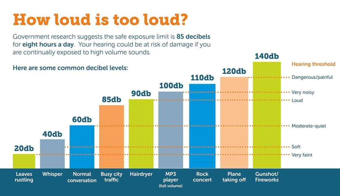 Hearing threshold - image from https://www.hearinglink.org