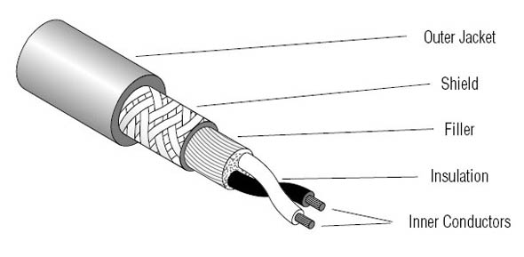 Cable anatomy image from Pro Sound Web