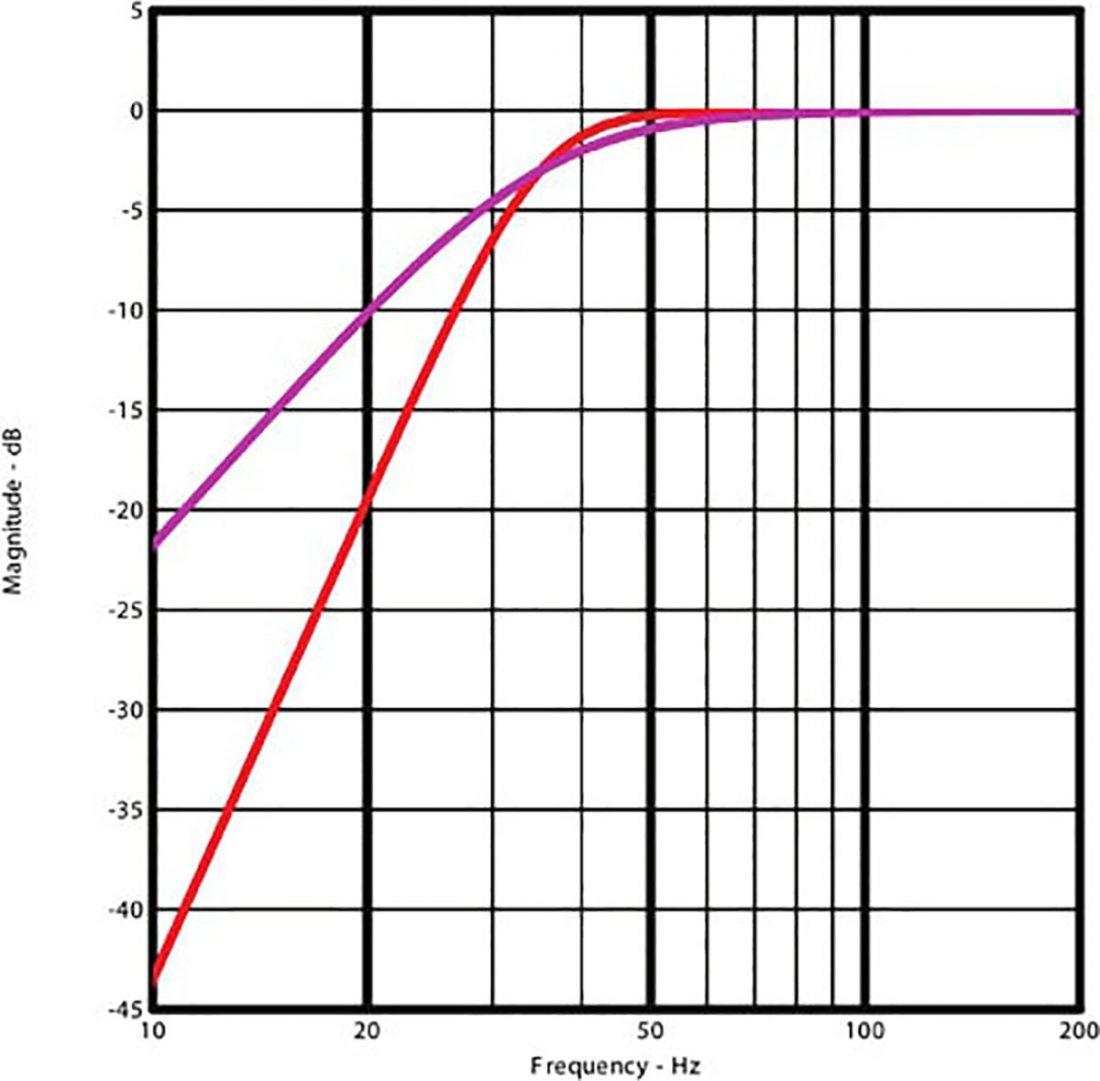 Headphone Impedance Demystified: Do I Need a Headphone Amp