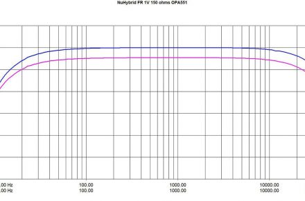 The NuHybrid frequency response graphs with 32 Ohm and 150 Ohm headphones from pmillet.com.