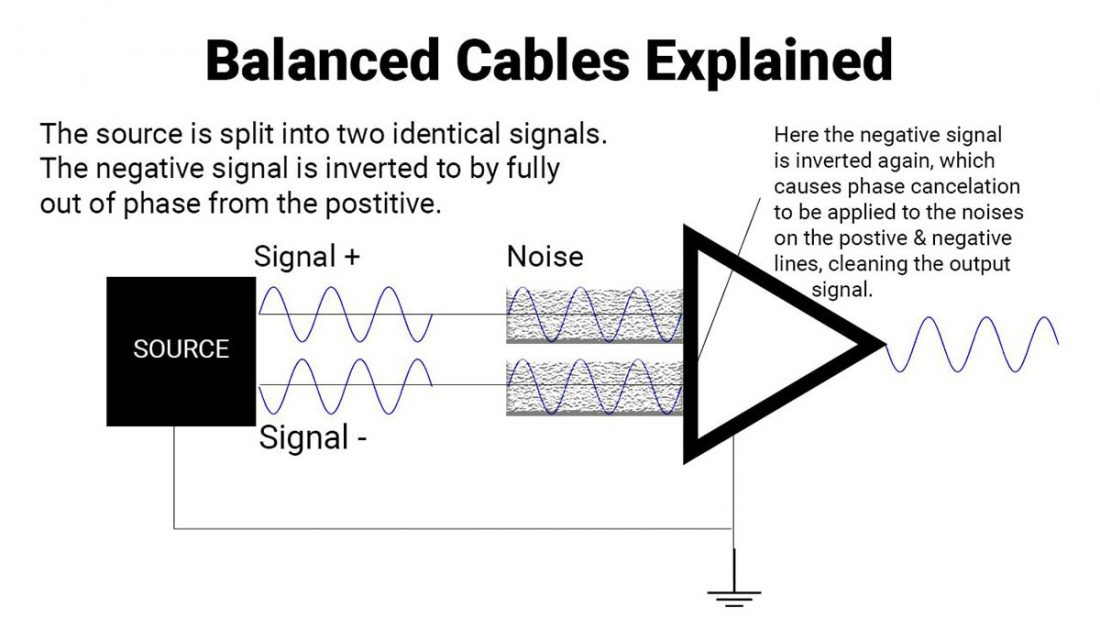 "Balanced vs Unbalanced Audio Connections - Headphonesty on balanced to unbalanced wiring, balanced phono wiring, balanced rca jack diagram, balanced audio cable schematic, balanced microphone wiring, 1 4"" plug wiring, 1 4 aaudio wiring, balanced trs wiring, rca wiring, balanced audio wiring,"