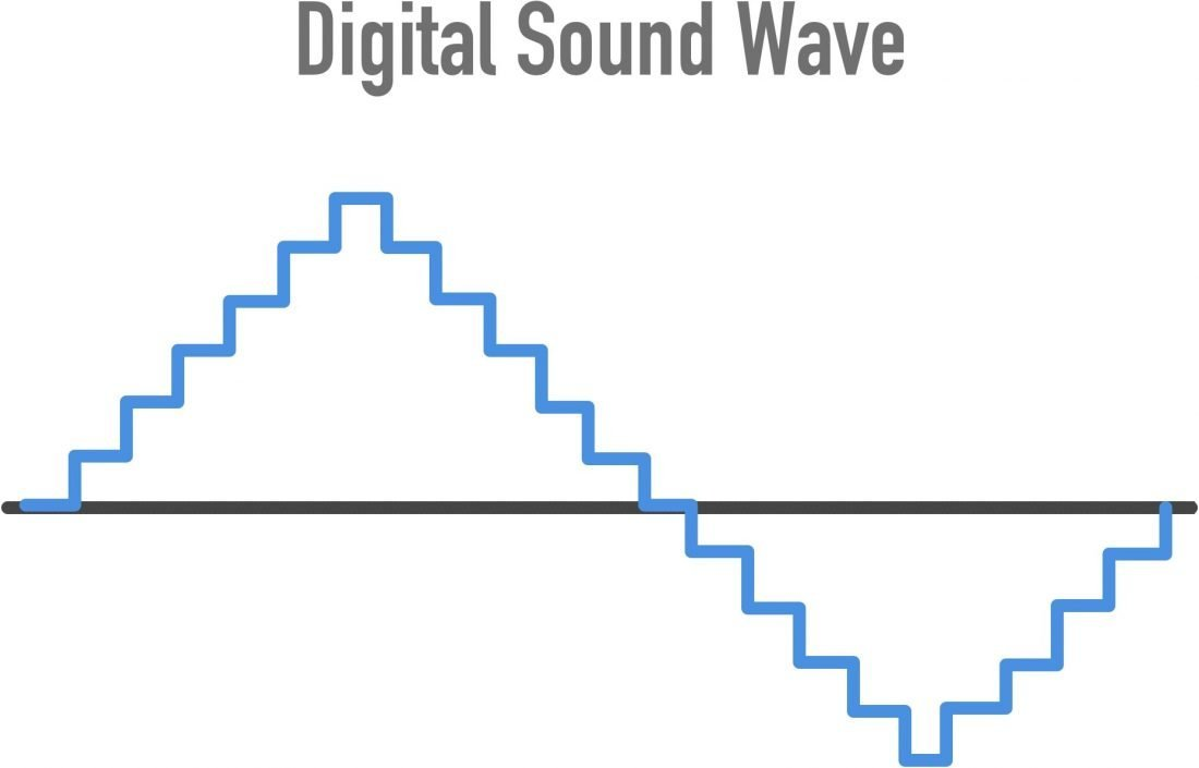 The digital sound wave is like a snapshot of the original audio signal