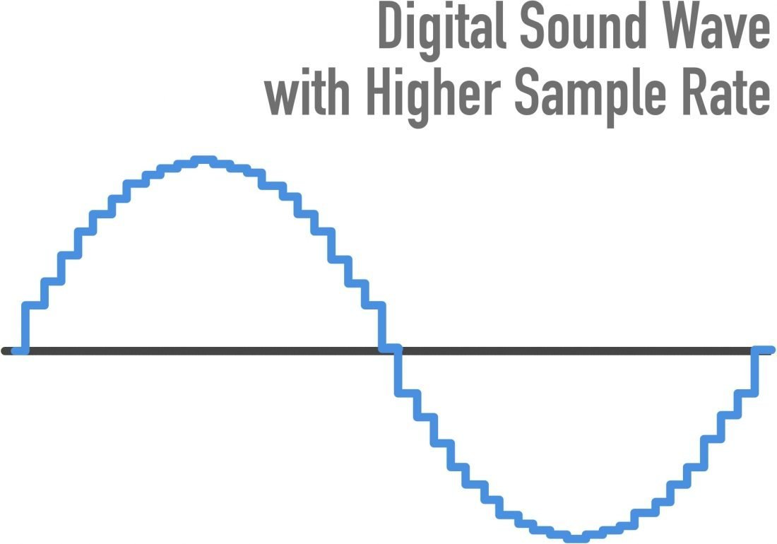 A higher sample rate will give you a more precise capture of the original audio signal