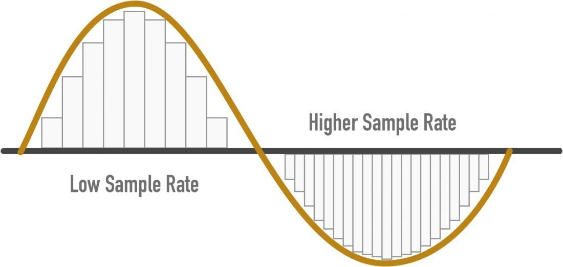 Difference between low sample rate and a high sample rate