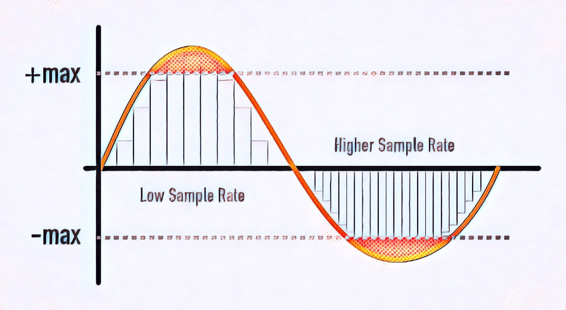 Understanding Sample Rate, Bit Depth, and Bit Rate - Headphonesty