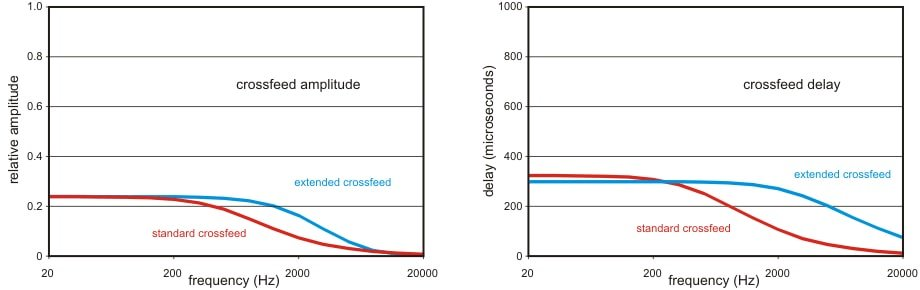 Comparison of crossfeed amplitude and delay with frequency from Meier Audio.