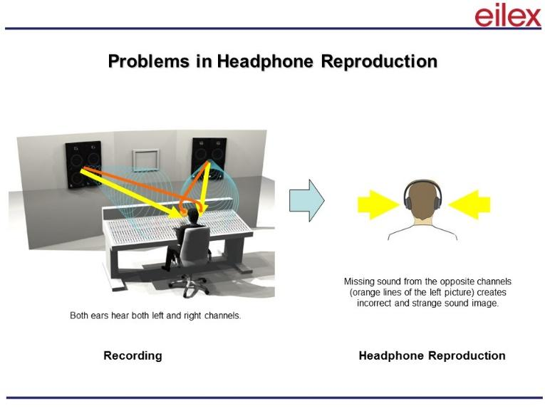 Illustration of how our ears hear music from headphones from Eilex.