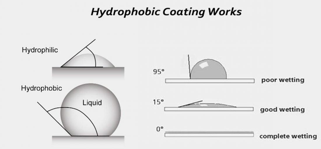 How hydrophobic coating works