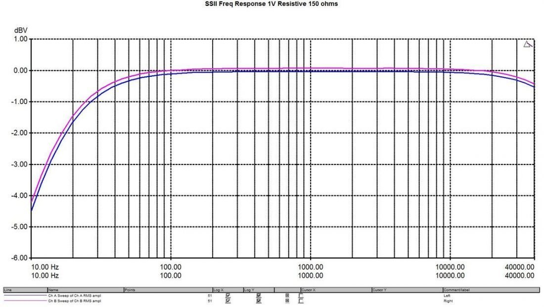 Resistor load frequency response 150 ohm load.