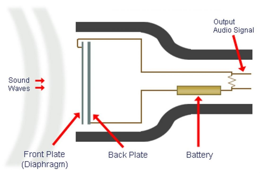 Illustration of how a microphone works (From: Tech In Tangent)