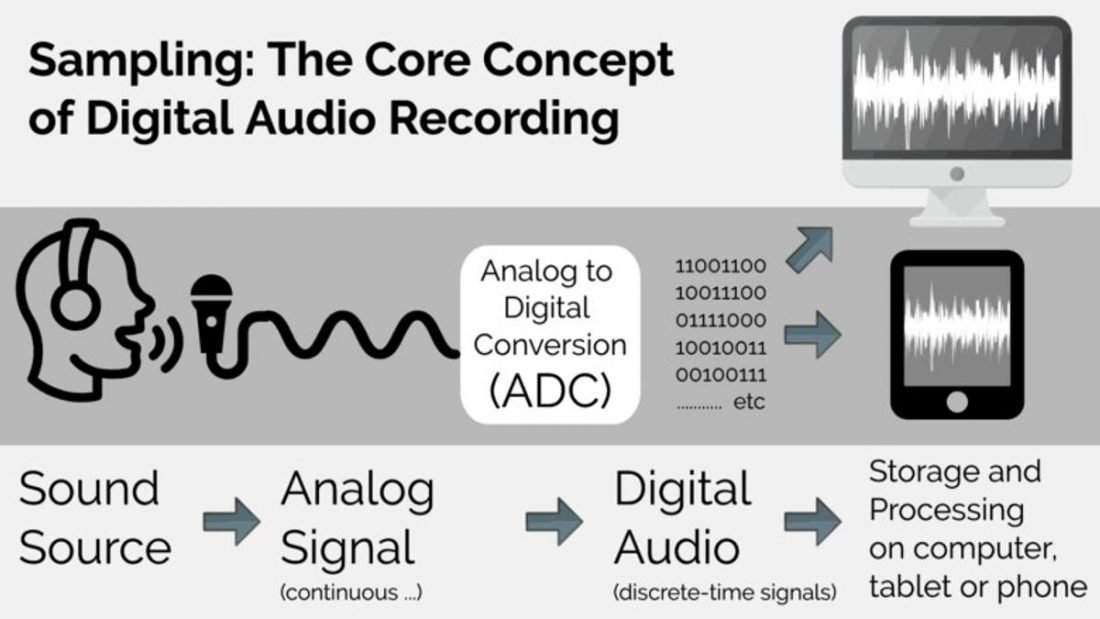 The Analog to Digital conversion process. (From: MusicRepo.com)