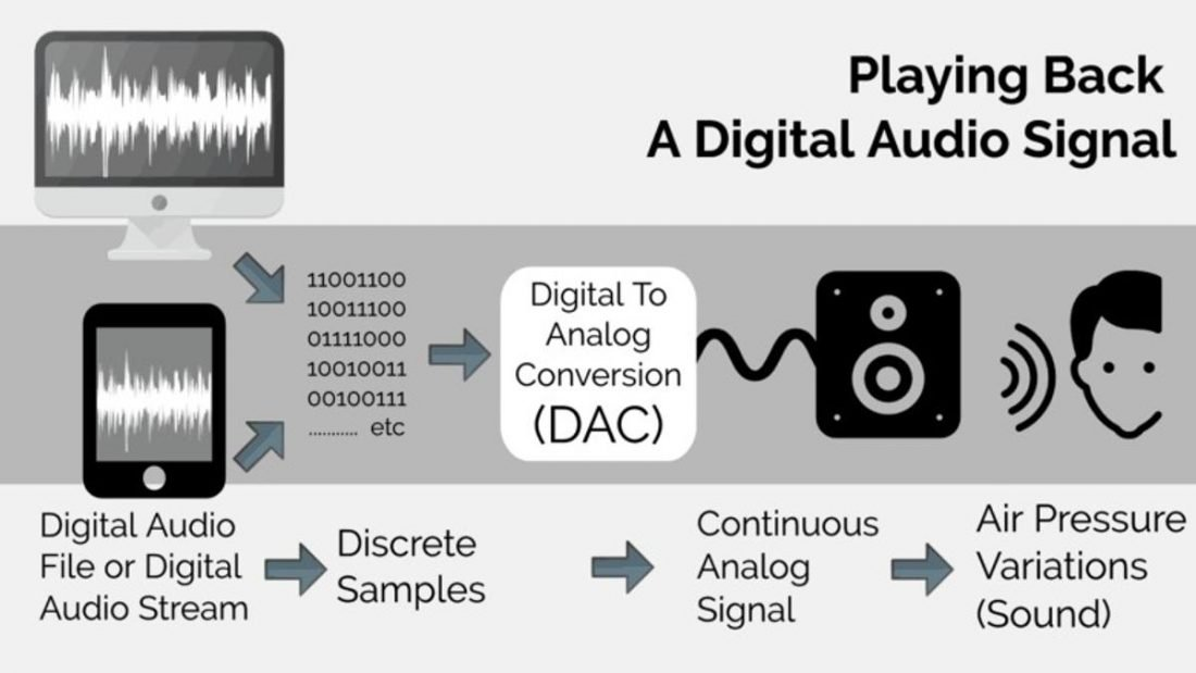 The Digital to Analog conversion process. (From: MusicRepo.com)