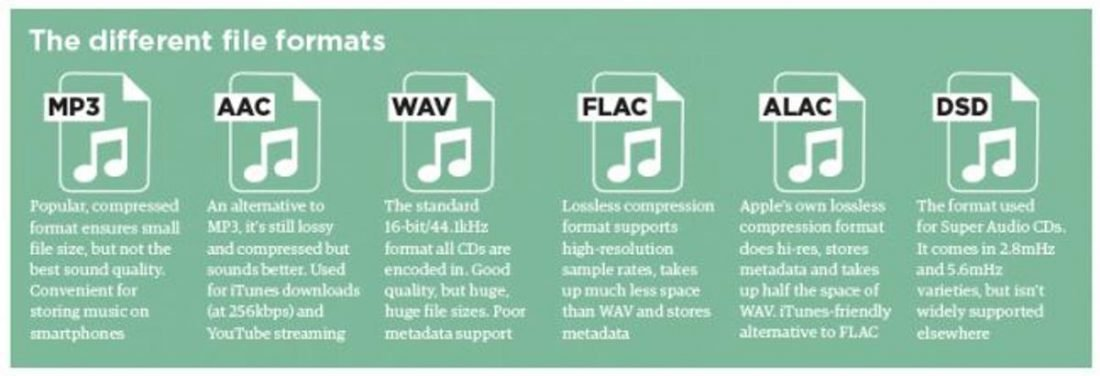Common digital audio file formats. (From: whathifi.com)