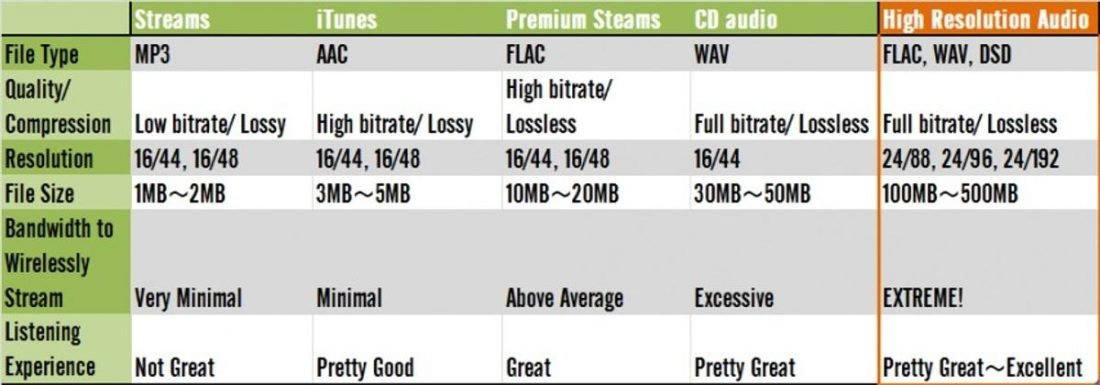 A comparison of different file types. (From: play-fi.com)