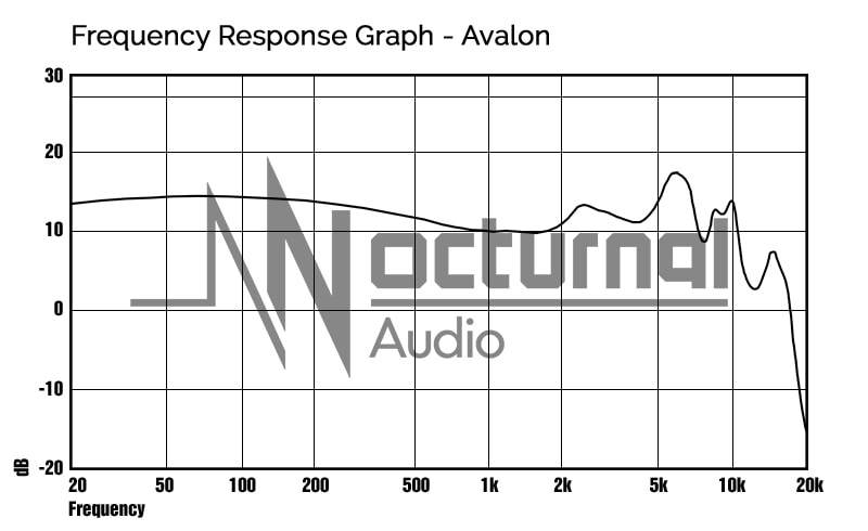 Frequency Response chart of Avalon