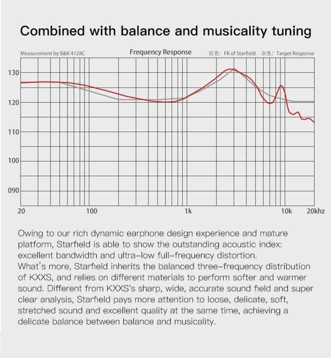 Frequency response graph. (Image from shenzhenaudio.com).